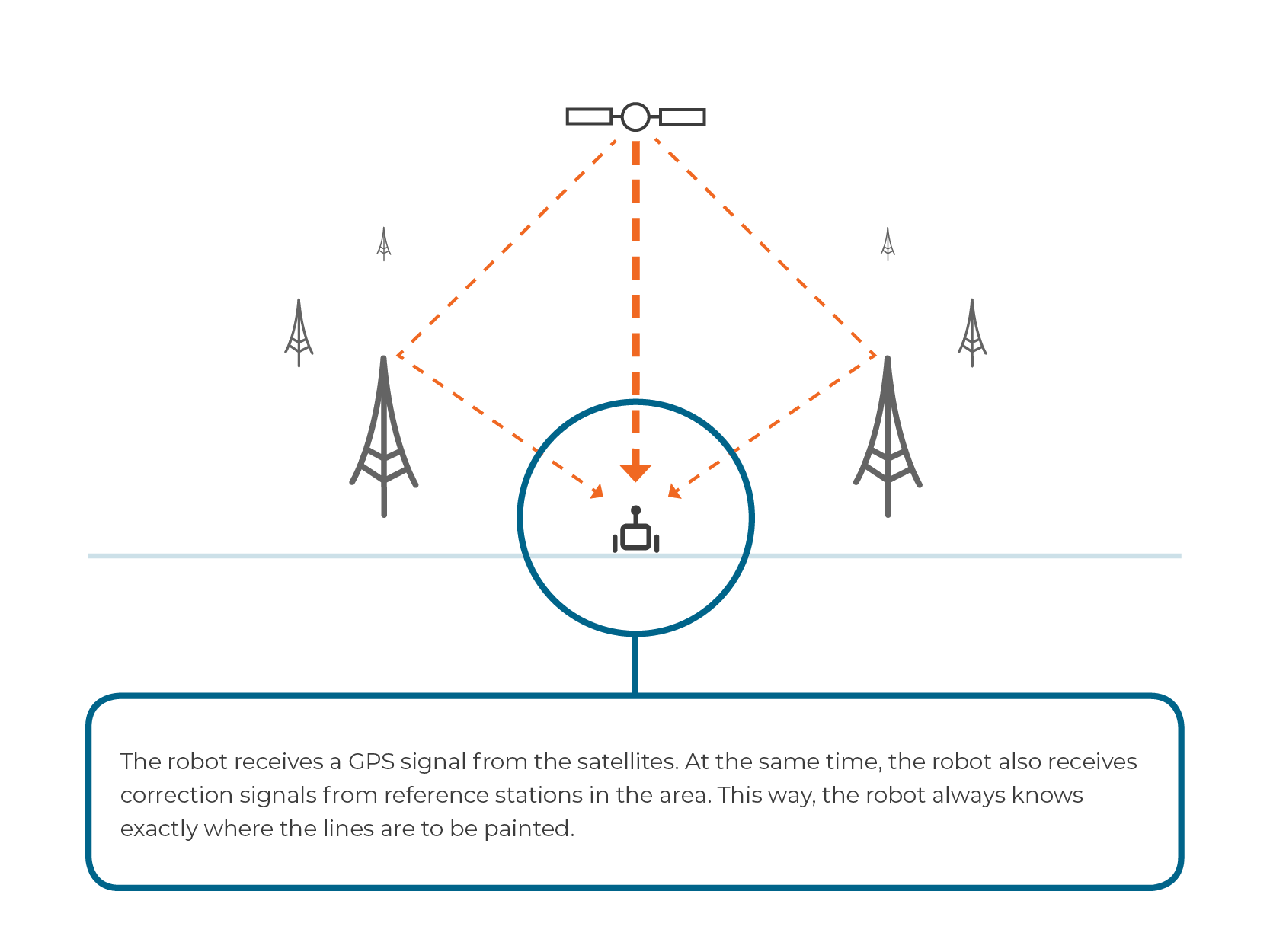 High-precision sports line marking using GPS signal and RTK network