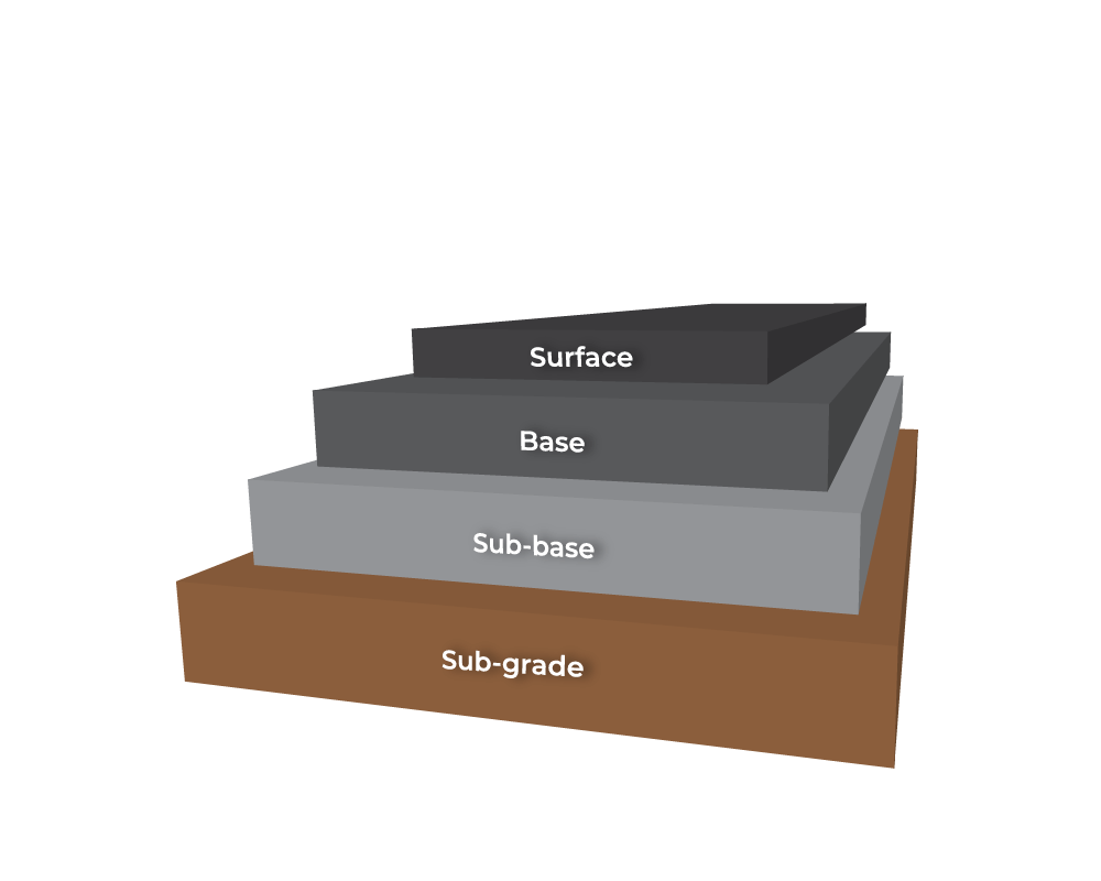 Road Construction and Road Marking - Construction Layers